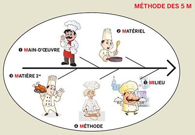 Ep3 questions la contamination des aliments for Annales cap cuisine