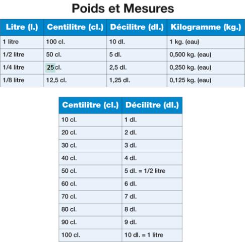 Ep3 les poids et les mesures en cuisine for Tableau des mesures en cuisine